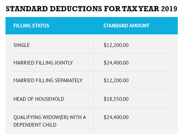 Standard Deductions for Tax Year 2019